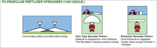 Pendulum Fertilizer Spreaders