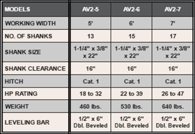 AV2 Sundown Arena-Vator Specifications