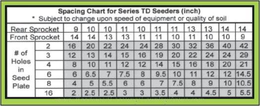 TD-1 Jang Seeder Chart