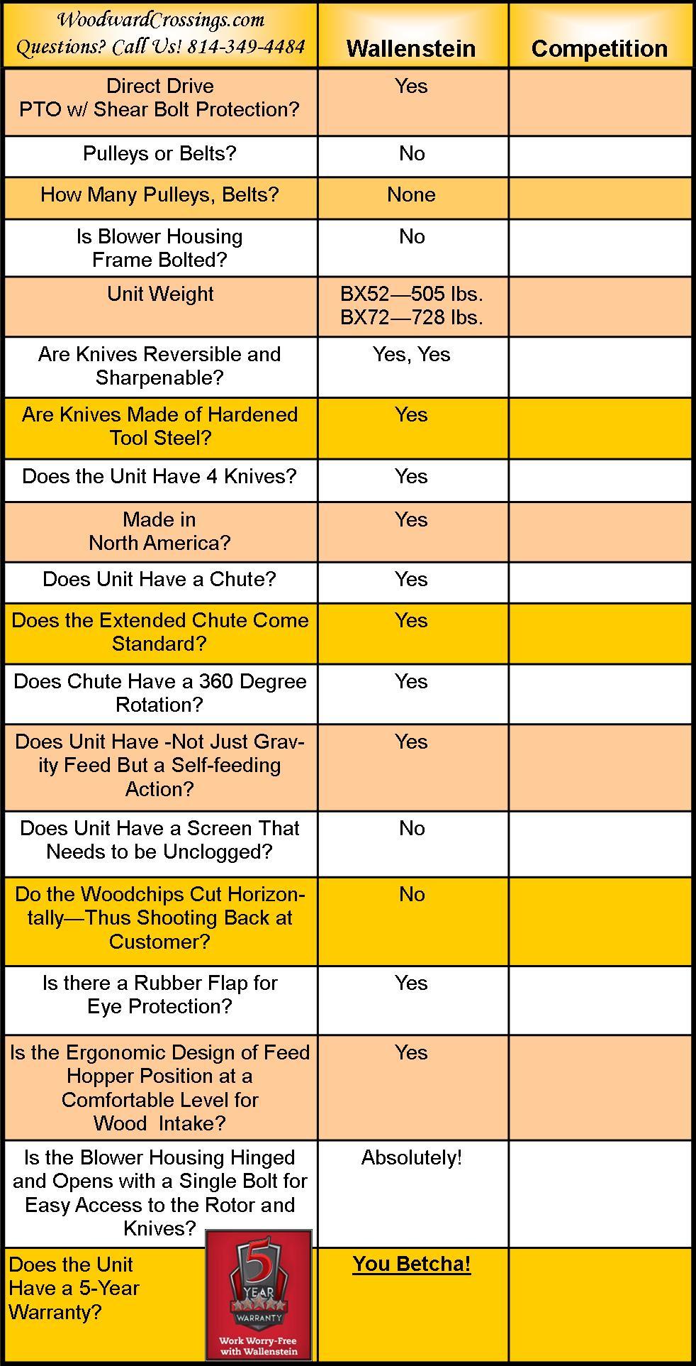 Wallenstein Woodchipper Comparison Chart