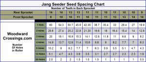 Detailed Chart for Jang Seeder for Blank Rollers from Woodward Crossings